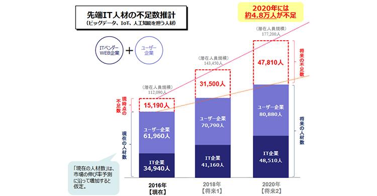 経済産業省 IT人材の最新動向と将来推計に関する調査結果