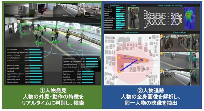 空港での安全も保障 リアルタイムで人物発見・追跡技術