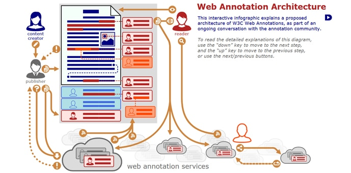 Web Annotation Architecture