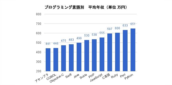 Javaエンジニアの市場ニーズと、プログラマーの平均年収