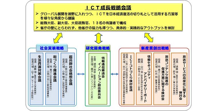 ict-it-iot