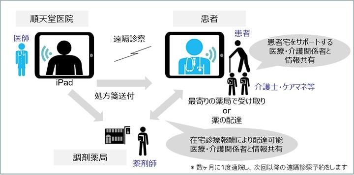 iPadを活用した遠隔診療サービスが始まる