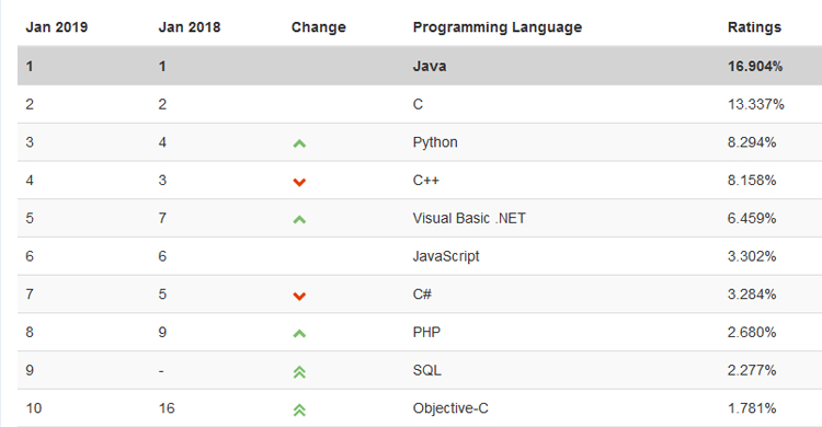 TIOBE Index for January 2019