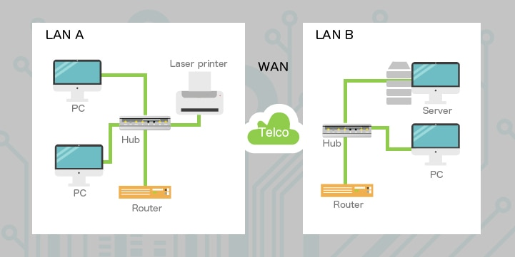 LANとWANのネットワーク