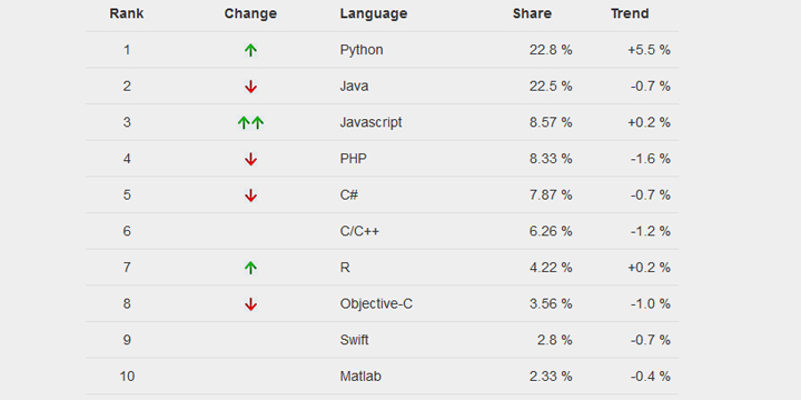 TIOBE Index
