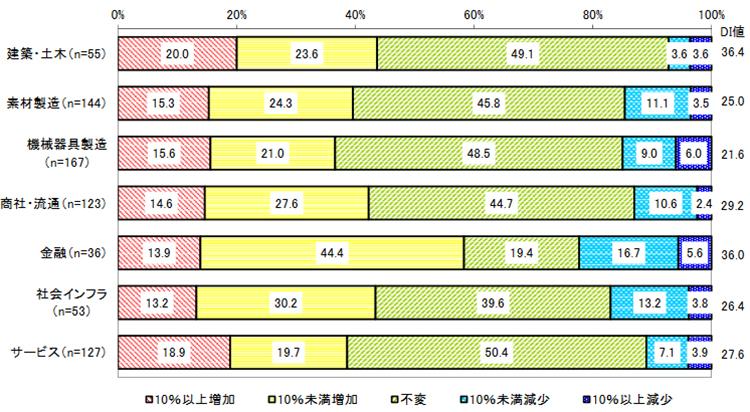 業種グループ別 2018年IT予算の増減(2017年度比)