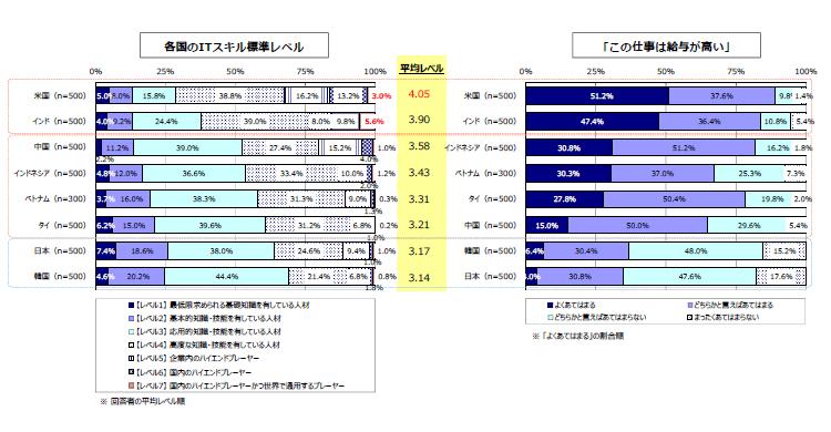 日本のIT人材はレベルが低い?~質的な課題~