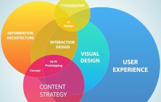 WebユーザビリティとUXデザイン