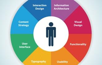 UI/UXデザイナーがミニマルデザインで注意すべき点
