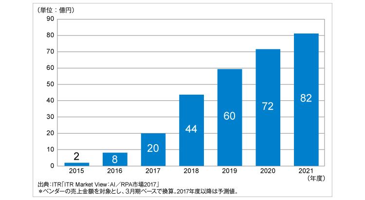 RPA市場規模推移および予測